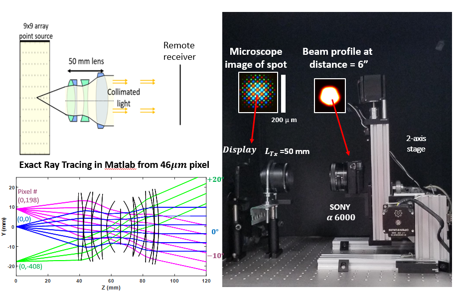 Schematic, model and experimental setup using an organic LED display coupled to a 50mm focal length photographic lens to demonstrate imaging-based beam steering (IBBS).